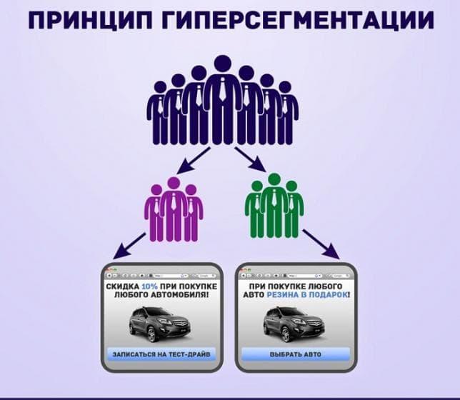 Гиперсегментация трафика